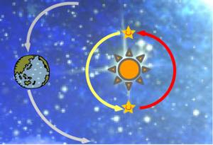 内惑星の逆行